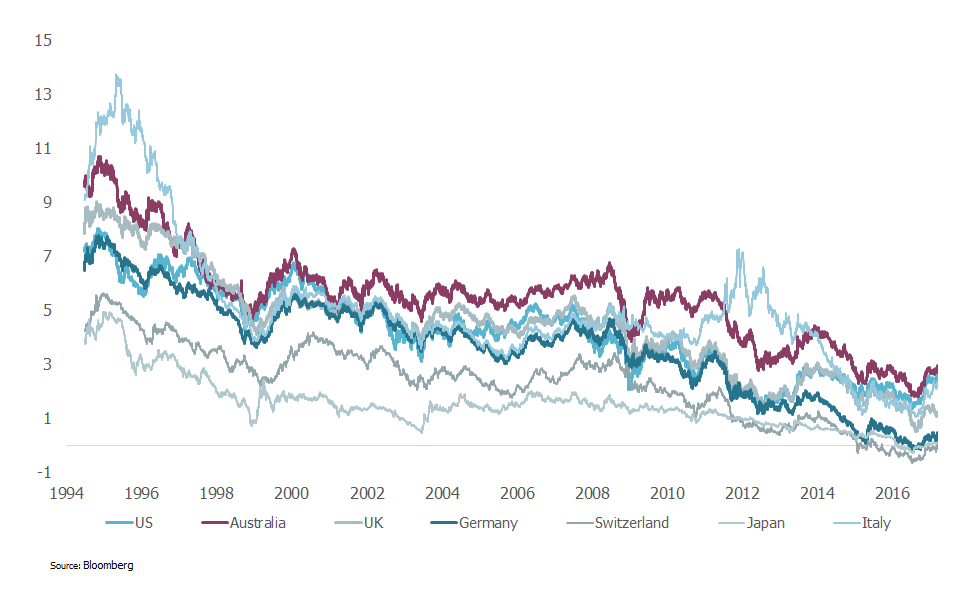 10 year government bond yield