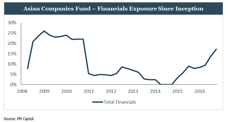 Financials exposure