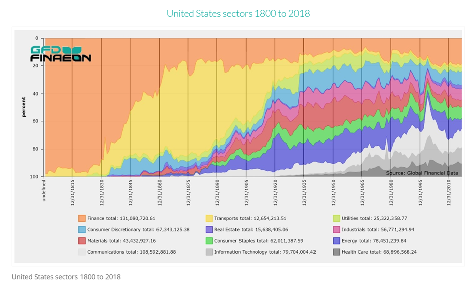US sector chart